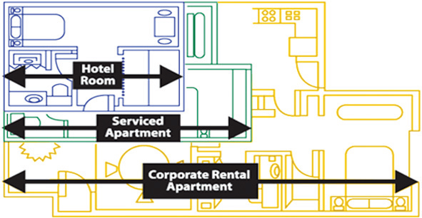 Abiel Corporate Housing size comparisons