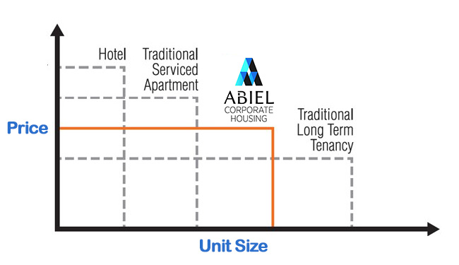Choose Abiel For Smart Value-For-Money Corporate Housing